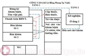 Quy trình khám bệnh tại bệnh viện Da liễu Nghệ An