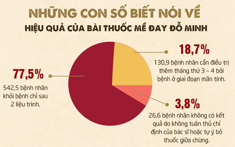 Kết quả khảo sát từ Đỗ Minh Đường